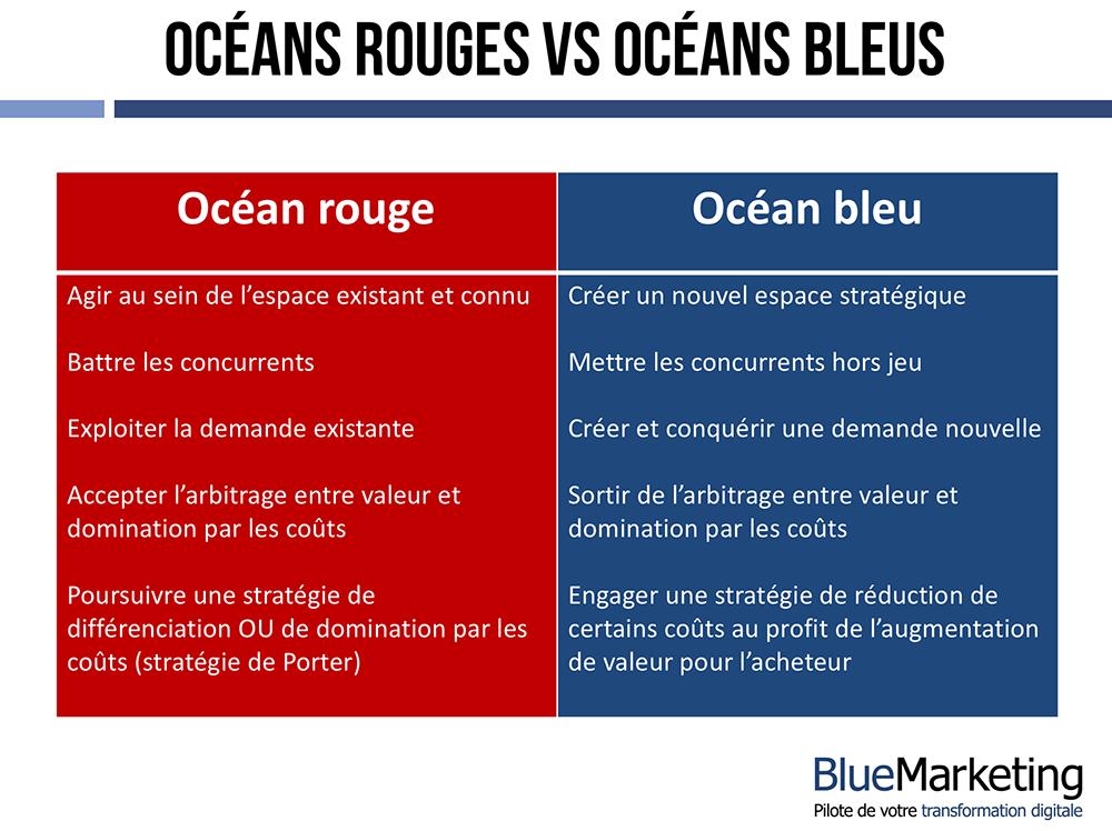 Océans_rouges_VS_Océans_Bleus