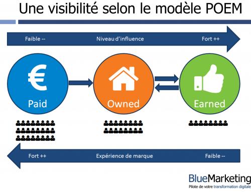 Comment organiser votre présence sur le web grâce au modèle POEM ?