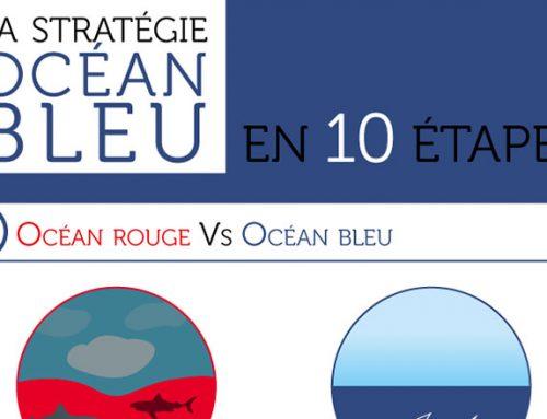 La stratégie Océan Bleu en 10 étapes