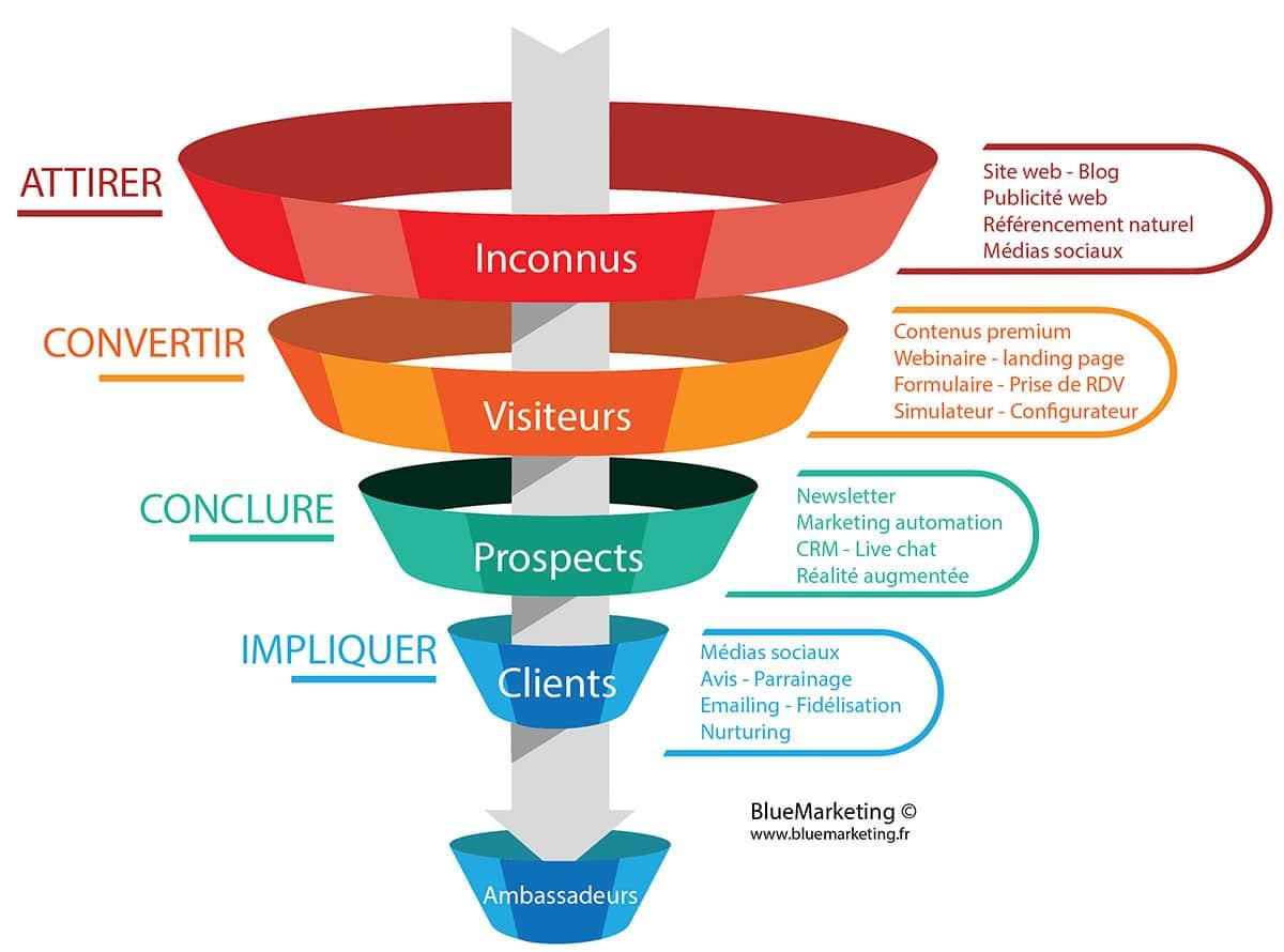 Etapes de la stratégie inbound marketing